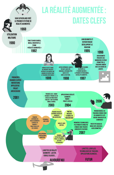 Infografia de #Historia de la realidad aumentada del Lycée Jeanne d'Arc Rennes en Scoop.it
