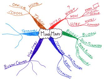 Mind Maps and Mind Mapping