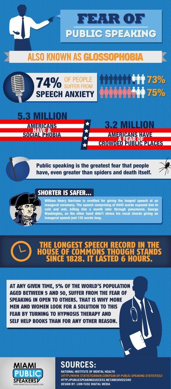 Fear of Public Speaking. This infographic presents a few fun facts about our favorite topic: Public Speaking! Did you know that 74% of people suffer from public speaking anxiety? Good thing HugSpeak is here to help you through your presentation fears! HugSpeak can help you become a confident, powerful speaker. Visit www.HugSpeak.com to see what we do and get some presentation tips!