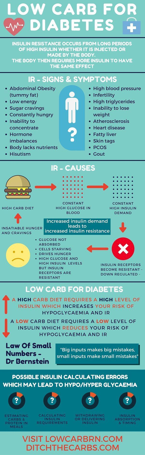 Low carb for diabetes - Read the full article which explains insulin resistance and how low carb can help all forms of diabetes. Gain control of your blood glucose levels. | ditchthecarbs.com