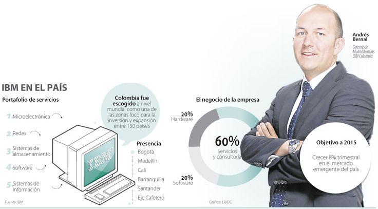 IBM en el País #Informaticos