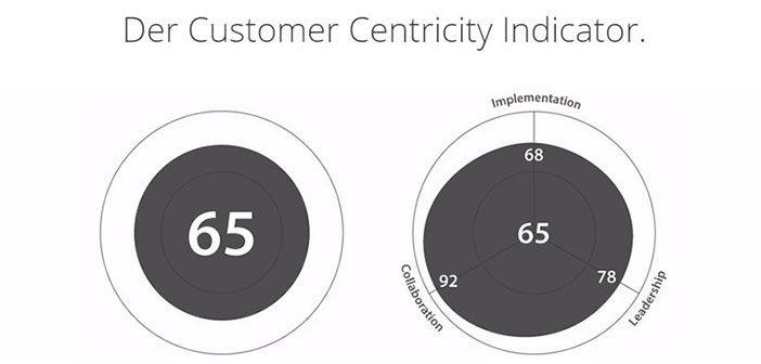 CCScore: Auf dem Weg zu mehr Erfolg durch Kundenorientierung