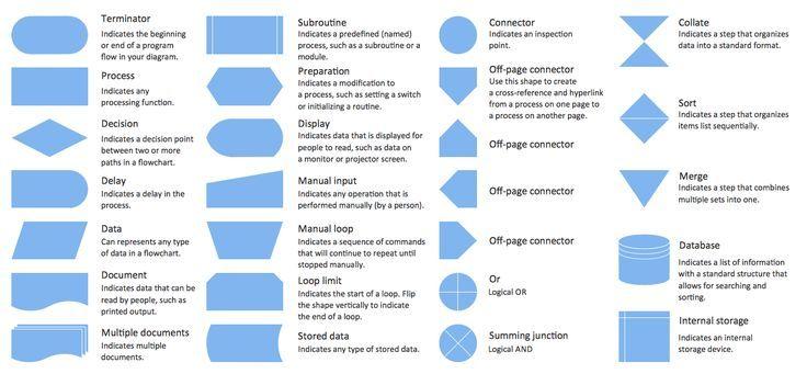 25 best entity relationship diagrams  er diagrams  images