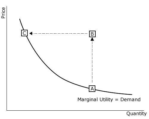 Diminishing Marginal Utility Graph