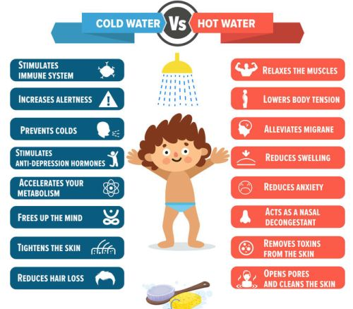 lifehackhealth:  cold water vs hot water showers!
