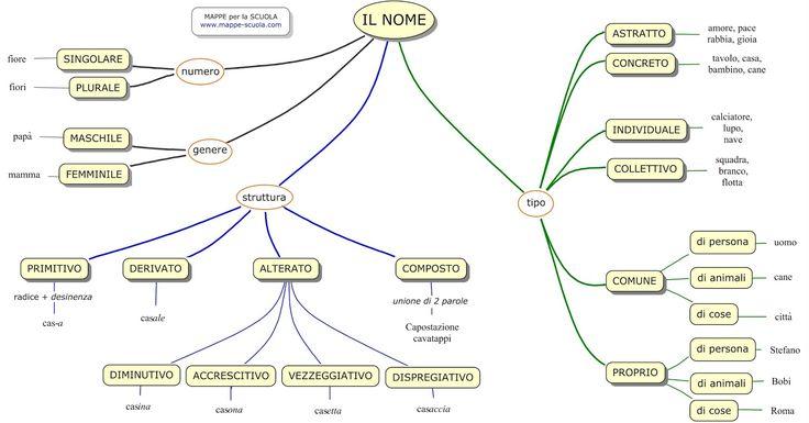 Mappa concettuale sul NOME : la struttura del nome ( primitivo, derivato, alterato composto ), il tipo ( comune-proprio, individuale-collett...
