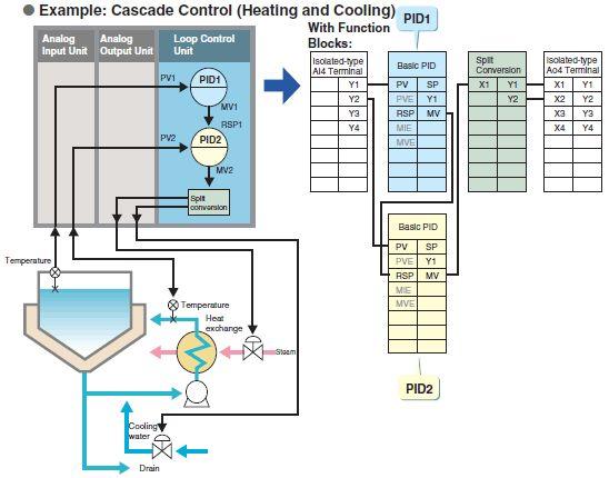 Wiring Diagram Plc Omron