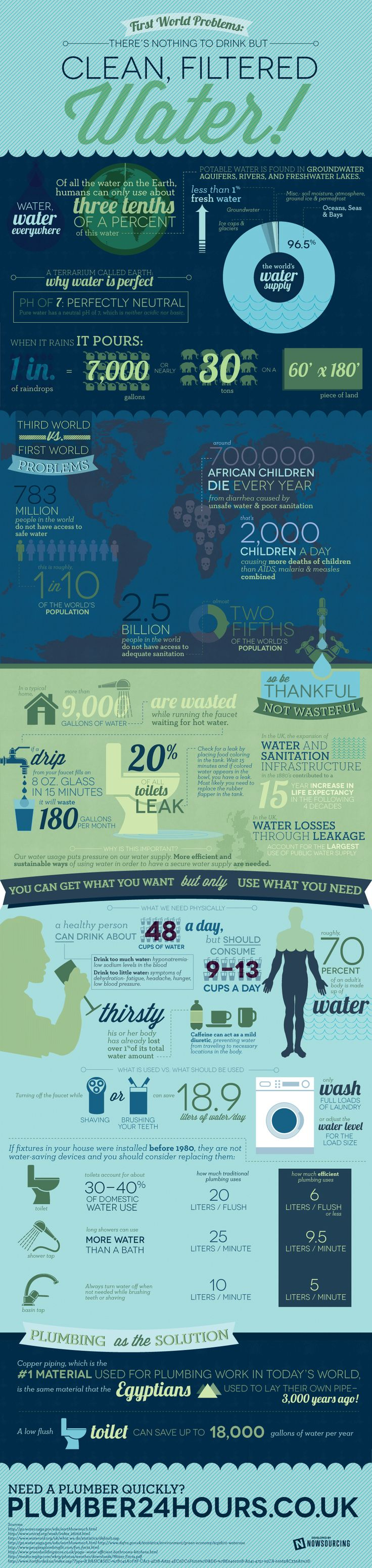 Think you know a lot about water? Check out this infographic for a wide range of information on this life-giving substance.