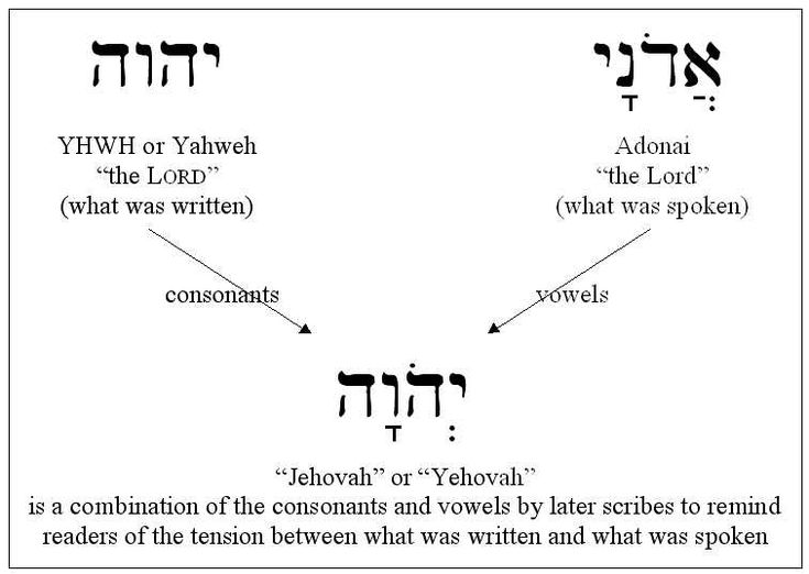 the presentation of yahweh in the Bible software that puts insights from all of scripture—and all your books—right at your fingertips keep your study going when you leave home or the office with our feature-rich web app and mobile apps.