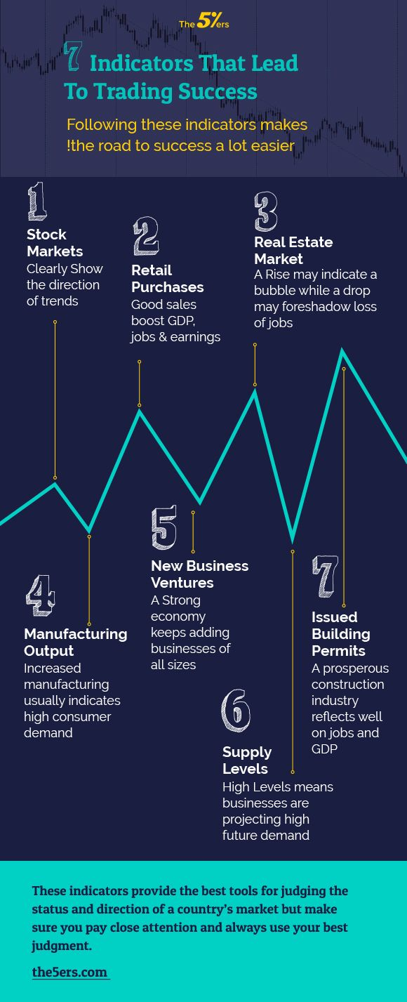 Best Leading Economic Indicators Economic Indicator Infographic