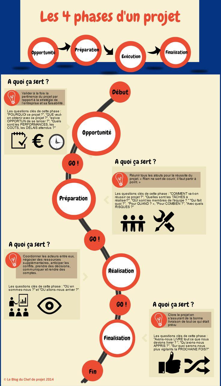 INFOGRAPHIE – Il existe de nombreuses manières de représenter le cycle de vie d'un projet. Nous vous proposons aujourd'hui de découvrir une approche simplifiée , mais très opérationnelle, en 4 phases. Pour aller plus loin : Formation Gestion de projet : Les fondamentaux Formation : Les outils de la gestion de projet Formation : Les