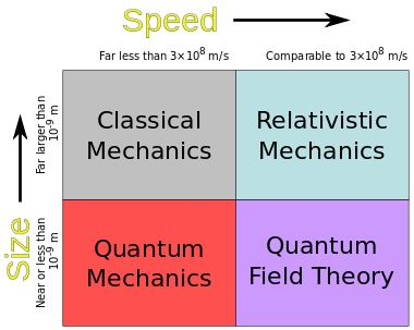 Classical Mechanics-- and Quantum Mechanics are the two major sub-fields of mechanics. Classical mechanics is concerned with the set of physical laws describing the motion of bodies under the influence of a system of forces. The study of the motion of bodies is an ancient one, making classical mechanics one of the oldest and largest subjects in science, engineering and technology. It is also widely known as Newtonian mechanics.
