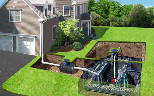 Drainage/Rainwater Collection | All Green Sprinklers & Lighting