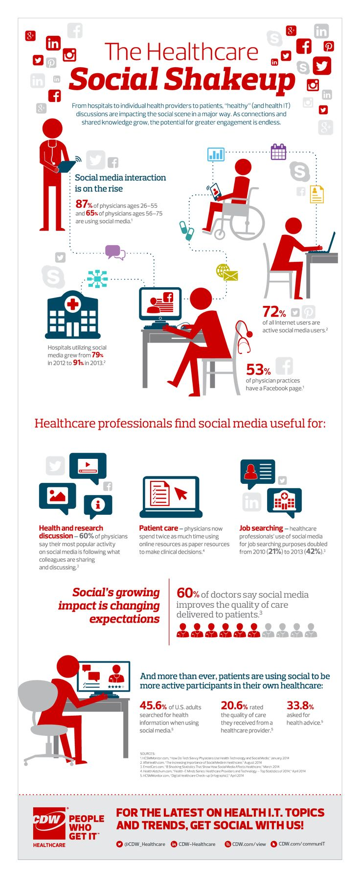 Hospitals, clinical practices and physicians of all ages are becoming more and more active on social media. And if we're talking about patients, you'll find this stat pretty revealing — 72% of all Internet users are active social media users. Why? To be better engaged and more active participants in their own healthcare. More from CDW Healthcare, CDW.com/view.