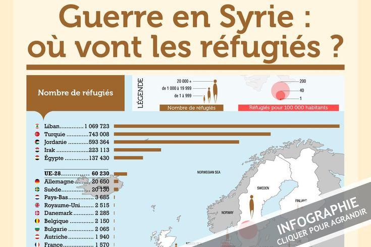 INFOGRAPHIE : L'UE n'accueille que 2,4 % des réfugiés syriens | EurActiv.fr
