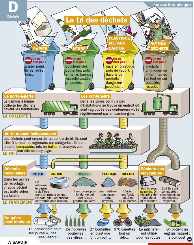 Exceptionnel Plus de 25 idées uniques dans la catégorie Tri des déchets sur  FF41
