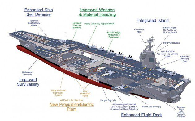 Navy New Aircraft Carrier   Schematic of CVN-78 Gerald R. Ford, the
