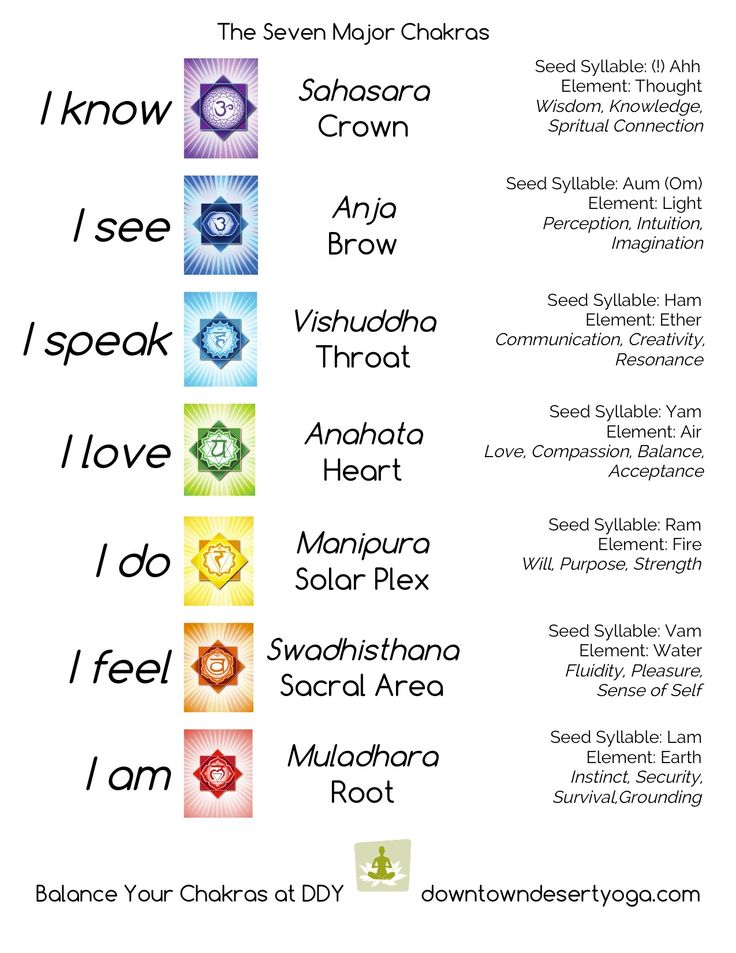 for your yoga journal <3 the seven major chakras | hollyrae, eduyogi
