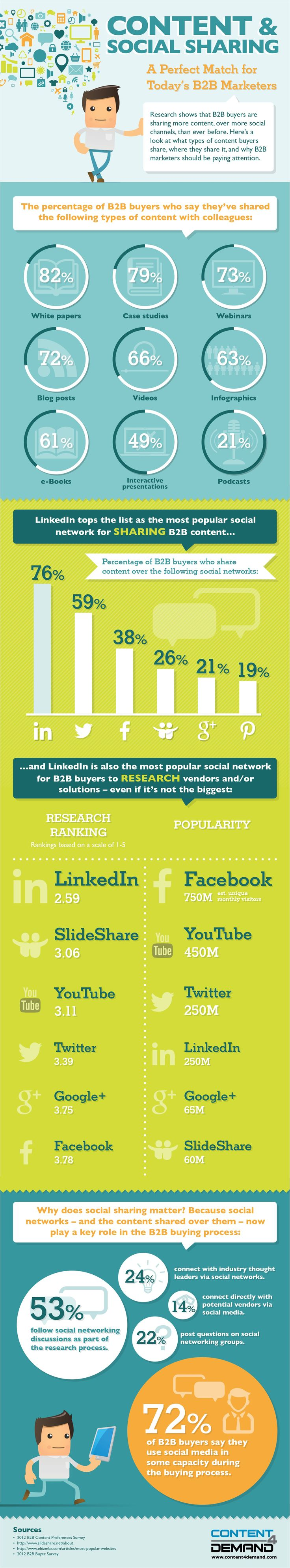 The Powerful Impact of Social Sharing & Content Marketing #Infographic #infografía