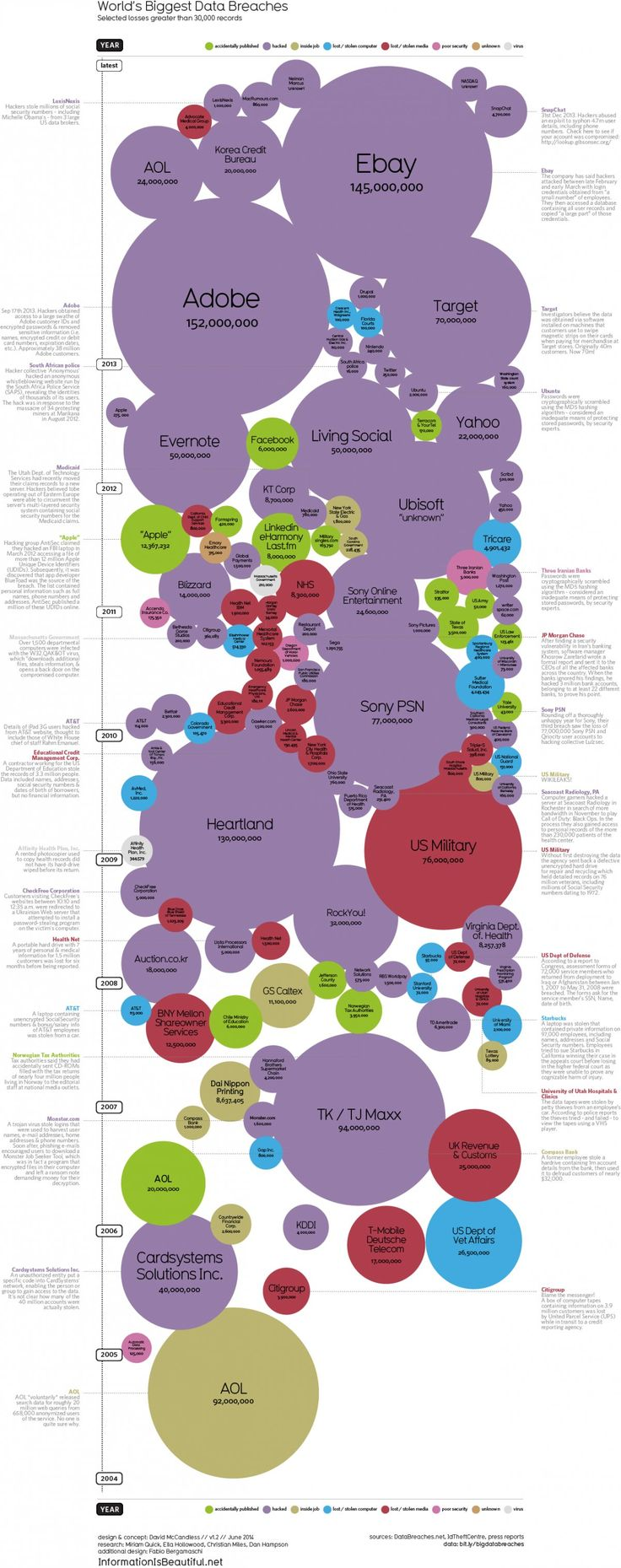 World's Biggest Data Breaches [infographic]
