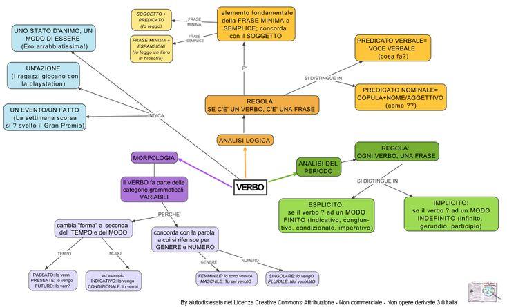 Analisi Grammaticale | AiutoDislessia.net