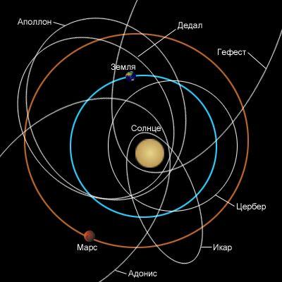 астероиды-циклеры готовые космические корабли для освоения Солсистемы