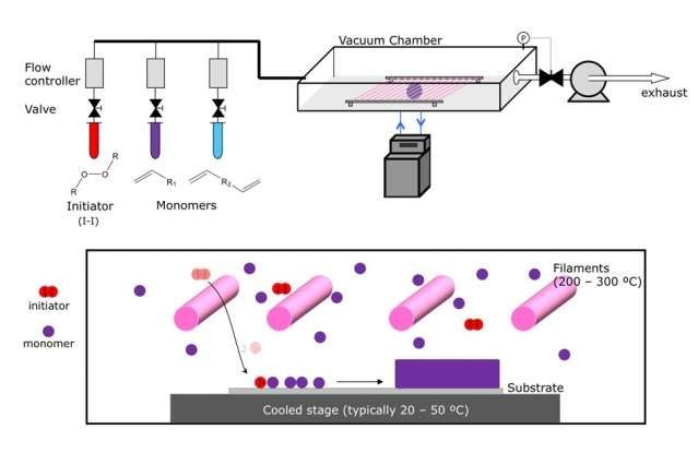 Chemical vapor deposition enables production of pure, uniform coatings of metals or polymers