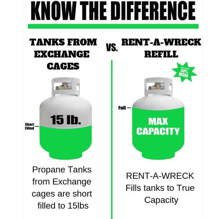 We FILL tanks all Year Long! propane eriepa rentawreck