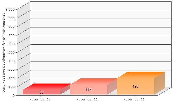 My latest XeeMe XeeScore report. It shows the daily score development on my XeeMe.  See my entire social presence: http://XeeMe.com/Timo_Jensen67  Get your own social presence tool: http://XeeMe.com?r=B1Niaws6Ttnk