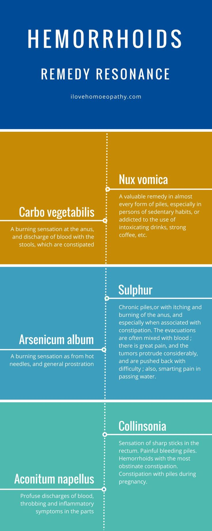 Homeopathy treatment of Hemorrhoids