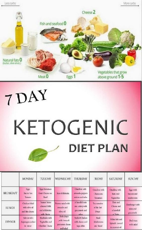 The ketogenic diet (often called keto diet ) dates back to ...