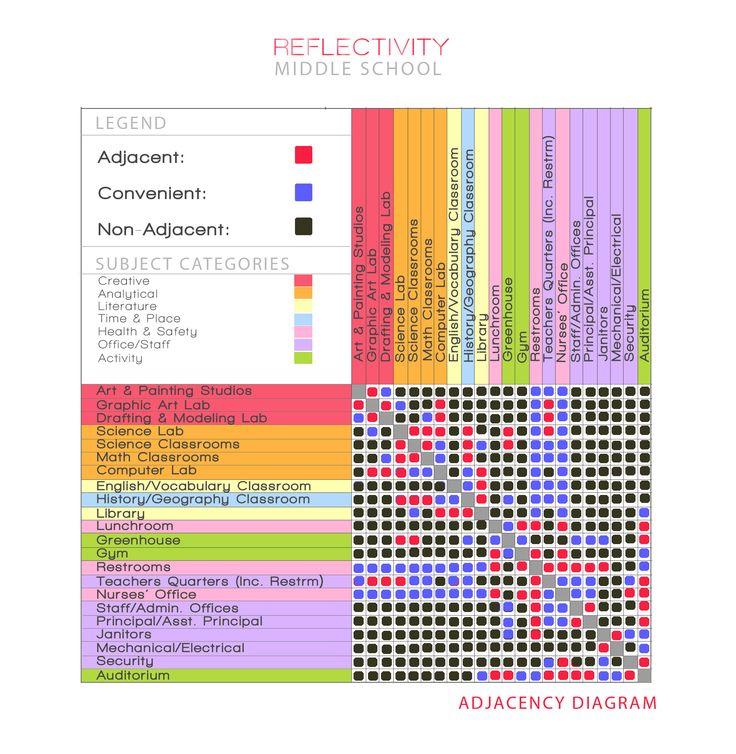 Adjacency Diagram