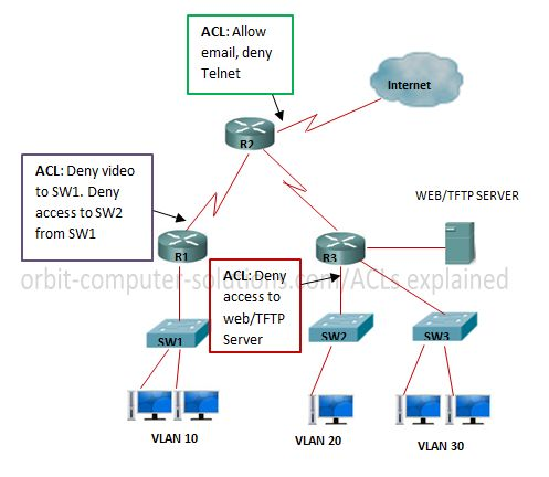 Access Control List (ACL) are filters that enable you to control which routing updates or packets are permitted or denied in or out of a network. They are specifically used by network administrators to filter traffic and to provide extra security for their networks...