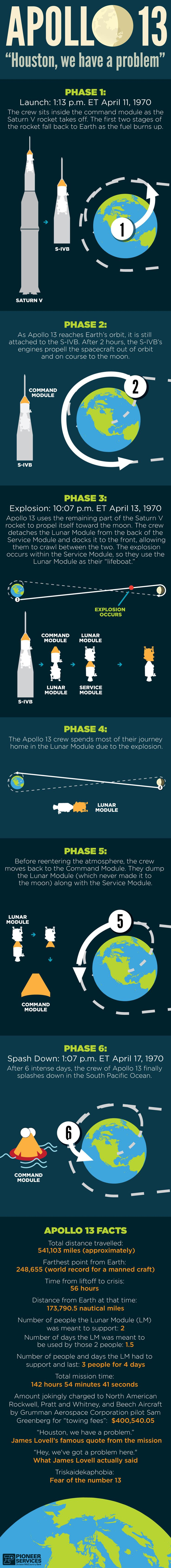 Apollo 13 Houston, We Have A Problem #infographic #Space #Apollo13 #Houston