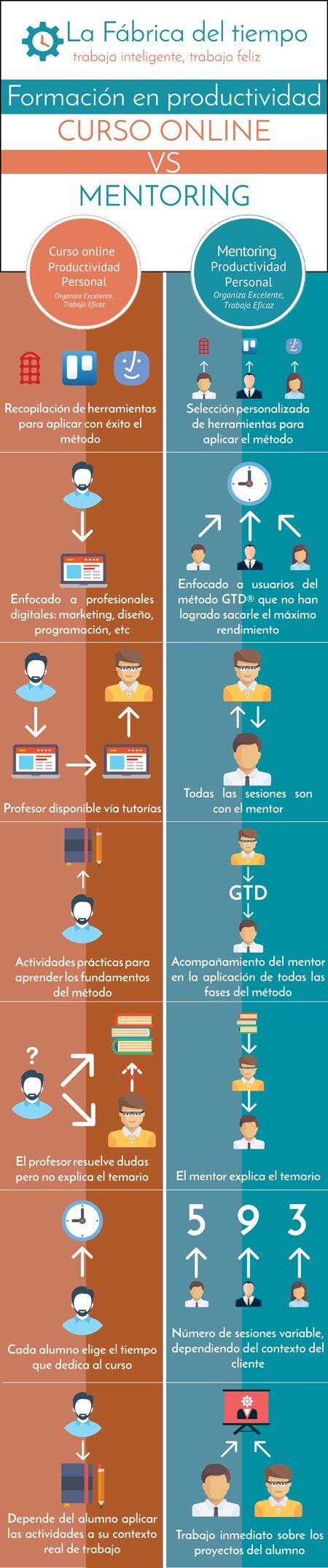 #Productividadpersonal #Cursoonline #MentoringProductividad #Diferencias #Productividad #Tiempo #Aprovechatutiempo #FabricaTiempo