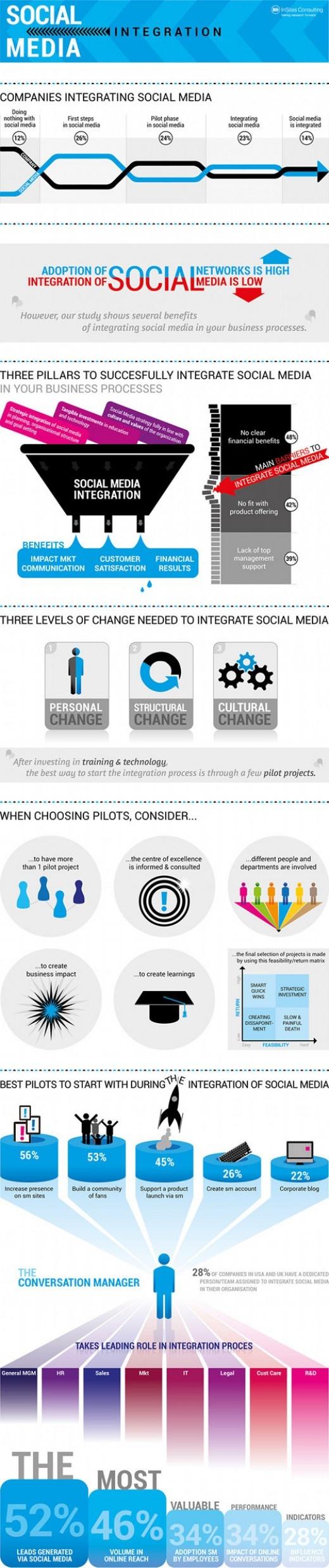 3 Stufen der Social Media Integration: Personal, Struktur & Unternehmenskultur [Infografik]