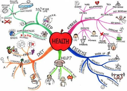 There is so much more to health then just diet and exercise that people don't remember.
