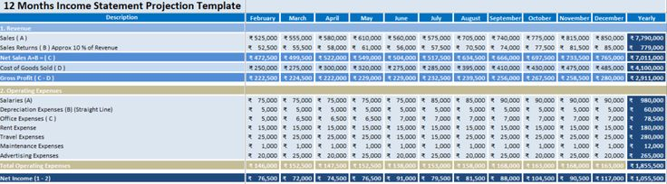 Projected Income Statement Template is a document that shows a - Projected Income Statement Template Free