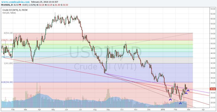 Crude has taken support at key levels