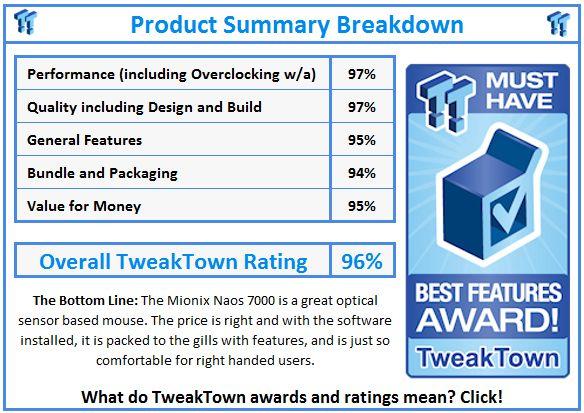 Tweak Town Best Features Award Naos 7000