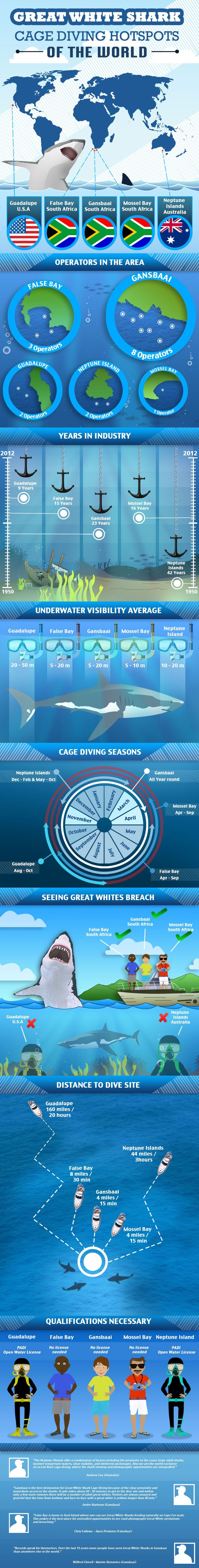 Great White #Shark Cage Diving Hotspots of the World. #scubapro #scubadiverslife…