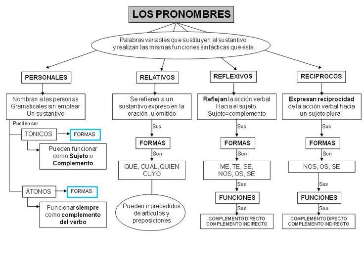 comunicándonos: LOS PRONOMBRES