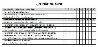 Grille de relecture des dictées - Maîkresse d'appui | CE1 ...