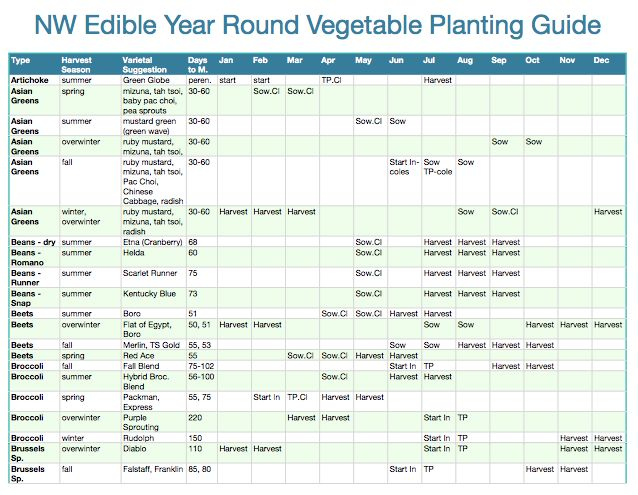 Planning For A Year-Round Harvest: When You Need The Big Picture