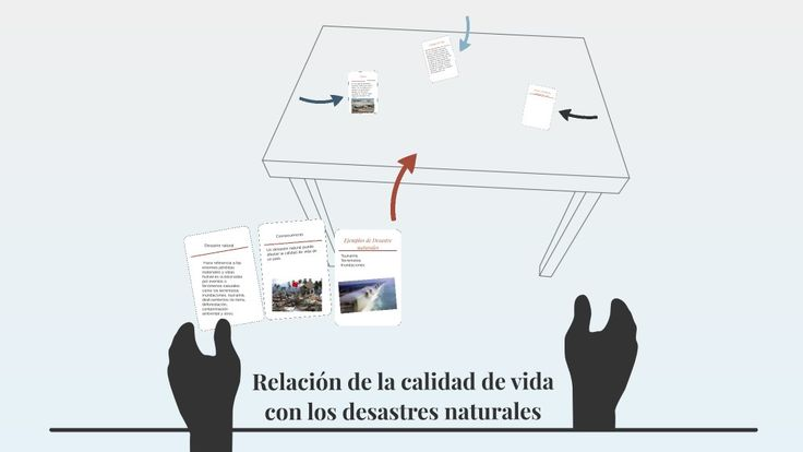 Relación de la calidad de vida con los desastres naturales