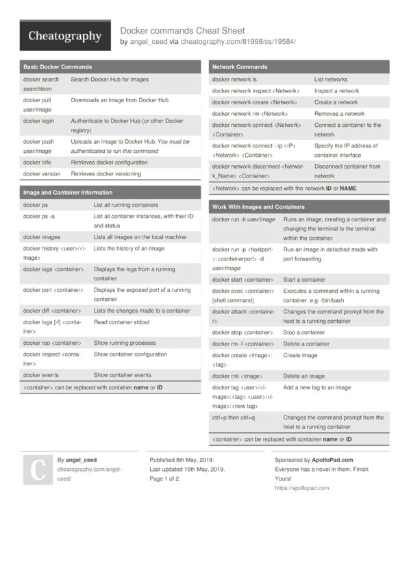 Docker Commands Cheat Sheet From Angel Ceed In 2020 Cheat Sheets Dockers Cheating