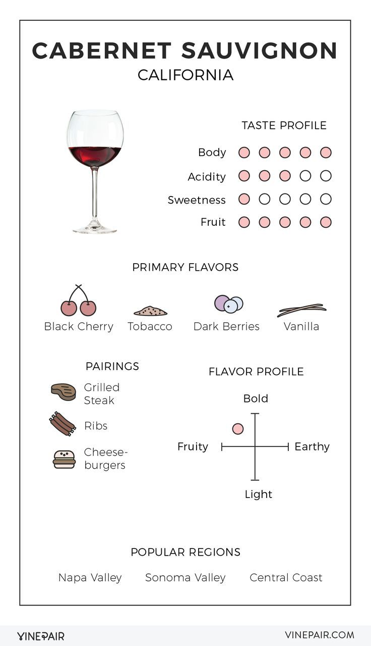 Read this illustrated guide to Cabernet Sauvignon from California