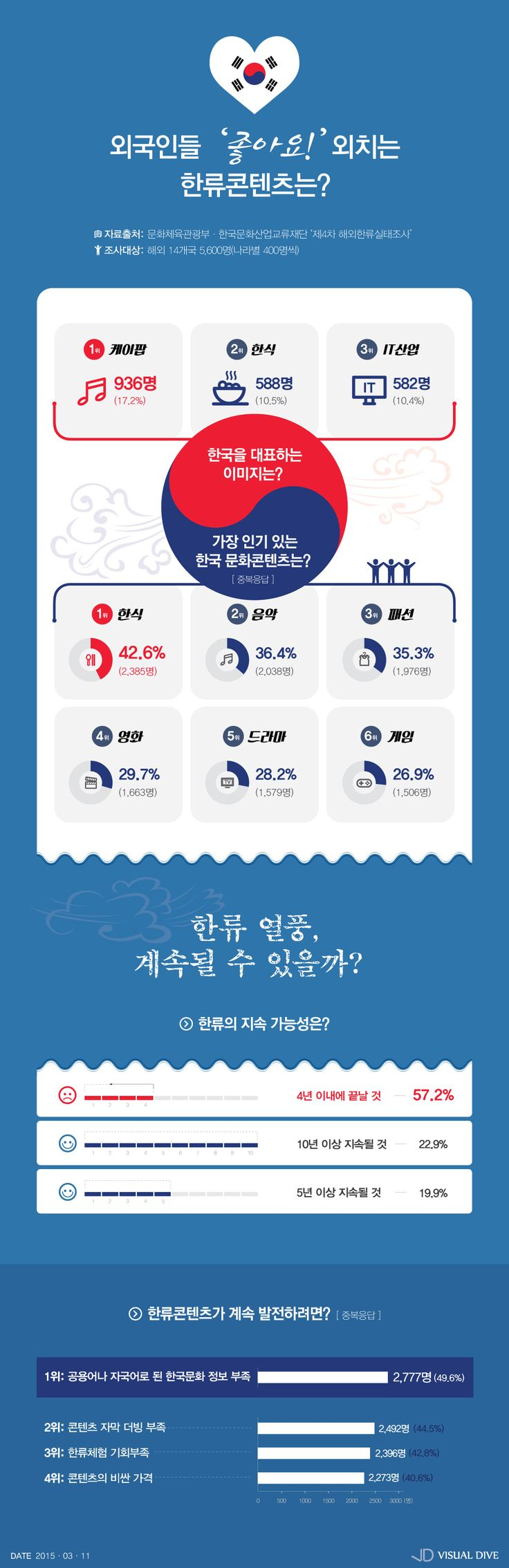 '외국인이 생각하는 한류' 콘텐츠는 한식, 이미지는 케이팝 [인포그래픽] #KoreanWave / #Infographic ⓒ 비주얼다이브 무단…