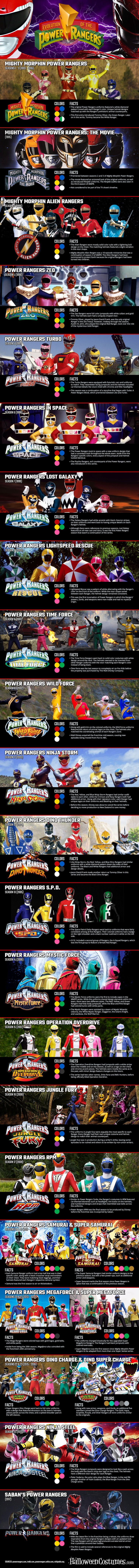 With the new Power Rangers movie opening this week, take a look at all the Power Rangers costumes over time in our infographic!