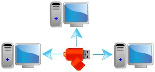 USB Computer Lock is different concept .Use your USB as a key to protect your computer that means lock your computer with USB or any removal storage media